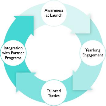 Employer-ensuring-ROI-graphic